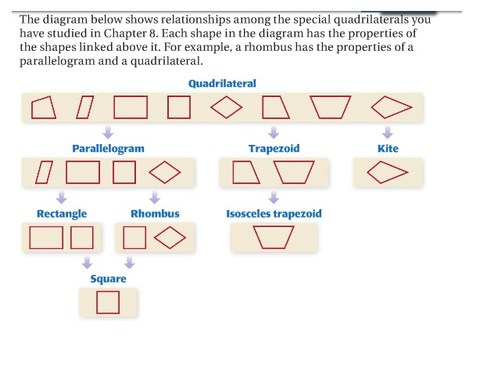 Quadrilaterals - Sonoran Foothills School - Resources